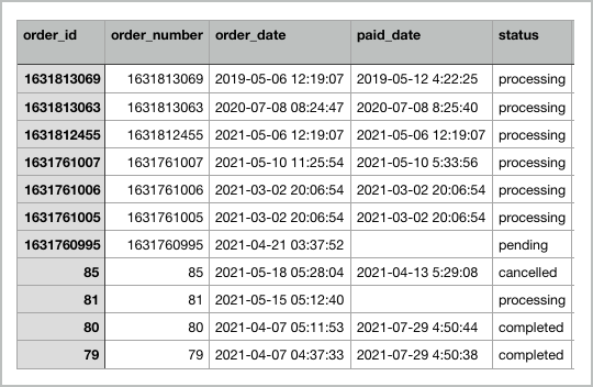 Sample of WooCommerce orders in CSV format
