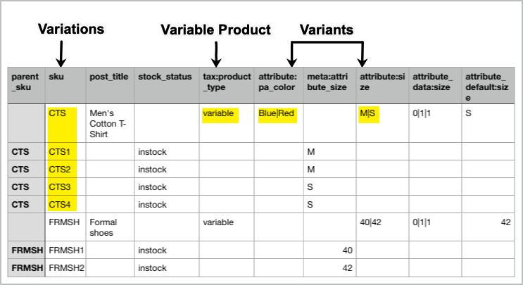 Sample of variable products
